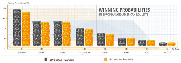 european vs american roulette